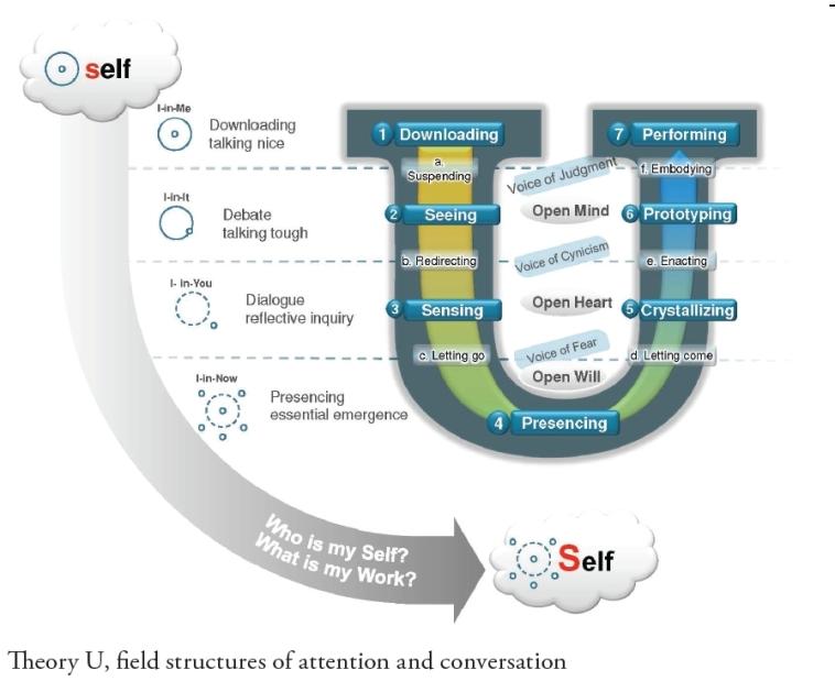 Theorie-U-field-struc-att-conversation