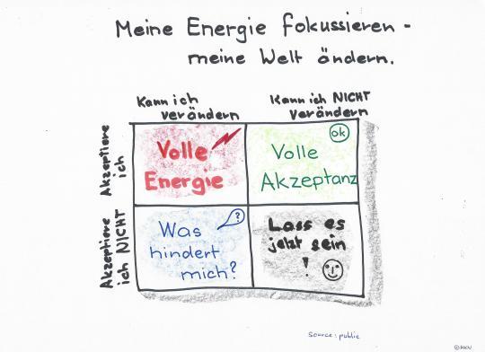Energie-fokussieren