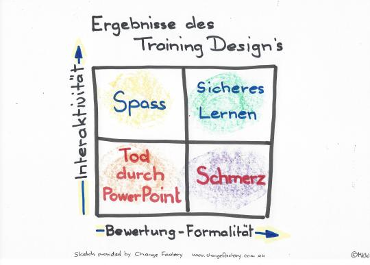 Ergebnisse-Trainings-Design
