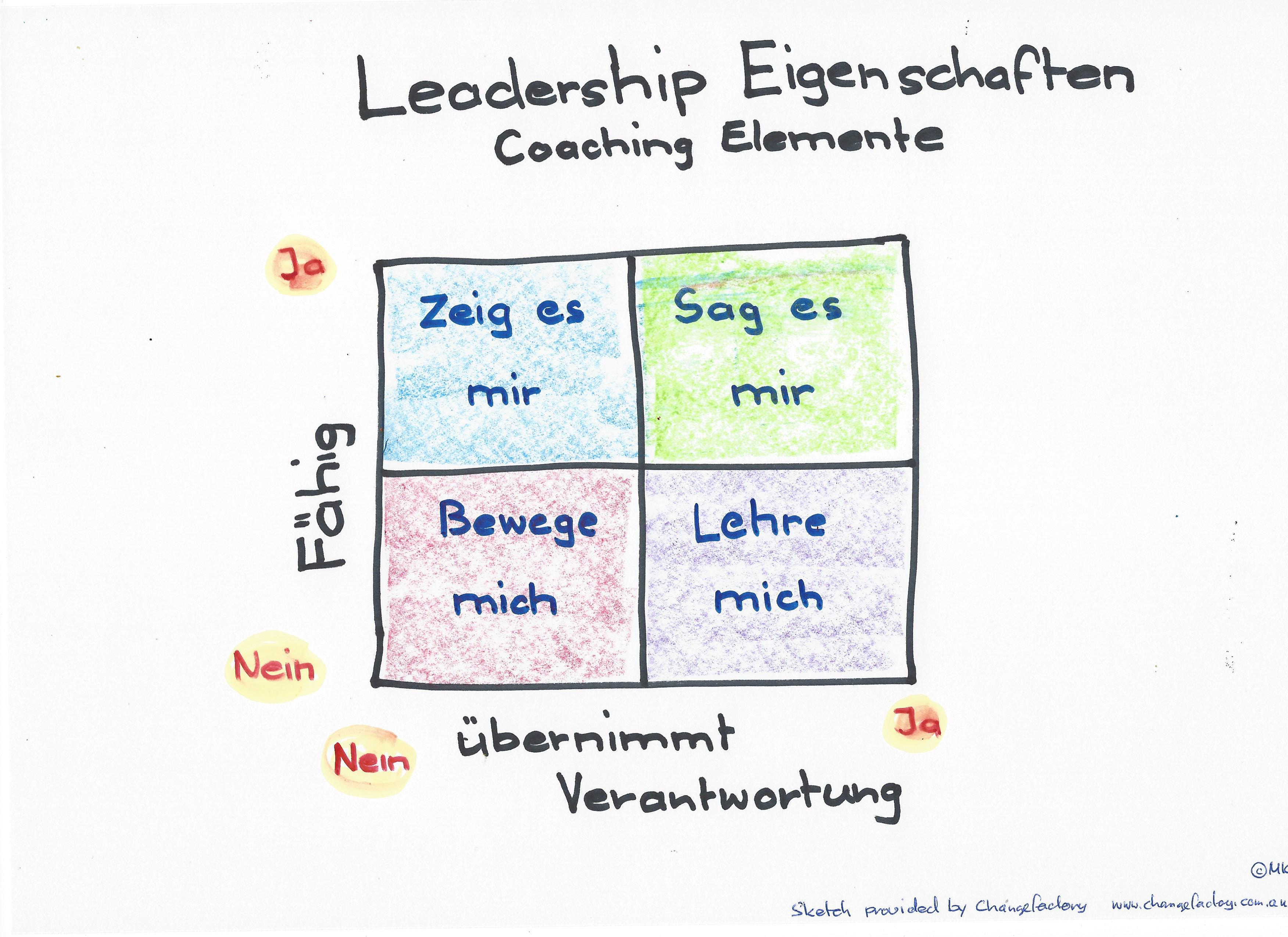 Leadership Eigenschaften – Coaching Elemente  –  #NOUN