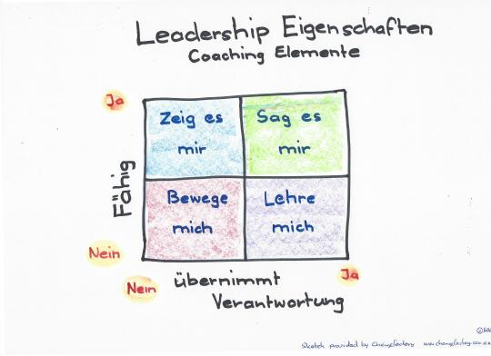 Leadership-Coaching-Elemente