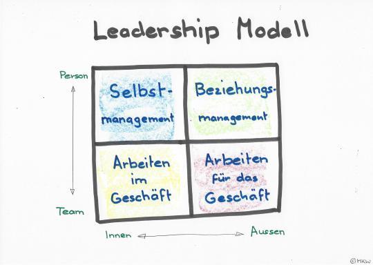 Leadership-Modell