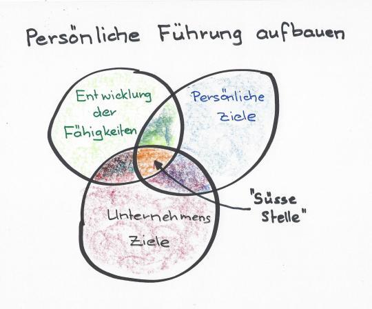 Persönliche-Führung-aufbauen