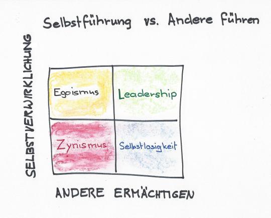 Selbstführung-andere-führen