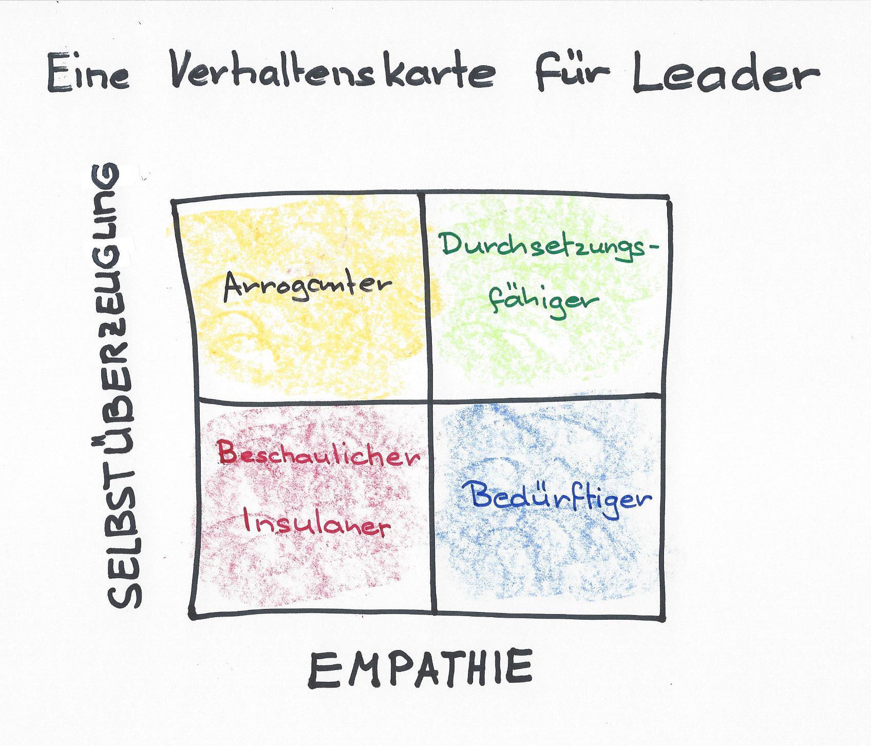 Verhaltenskarte-Leader