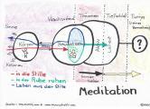 Meditation in Aktion