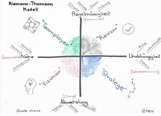 riemann-thomann