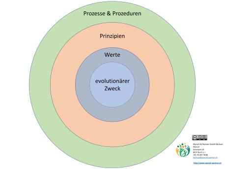 Zweck-Prozess-Rad-leer