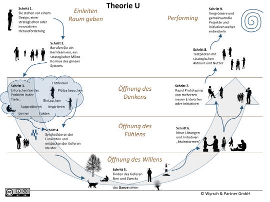 1-Theorie-U und Designthinking