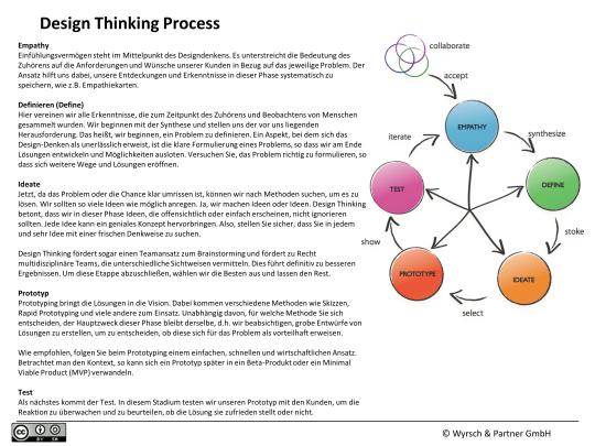 2-Theorie-U und Designthinking