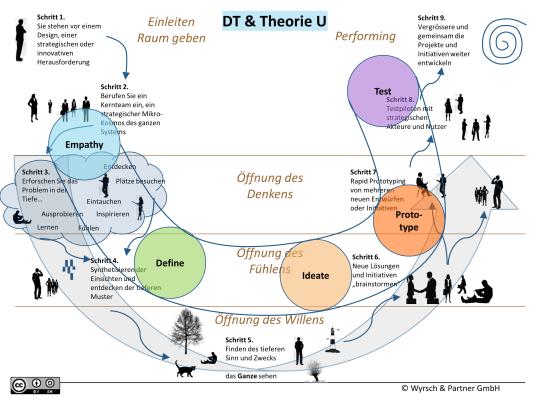 3-Theorie-U und Designthinking