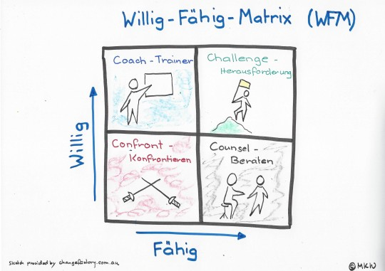 willig-faehig-matrix