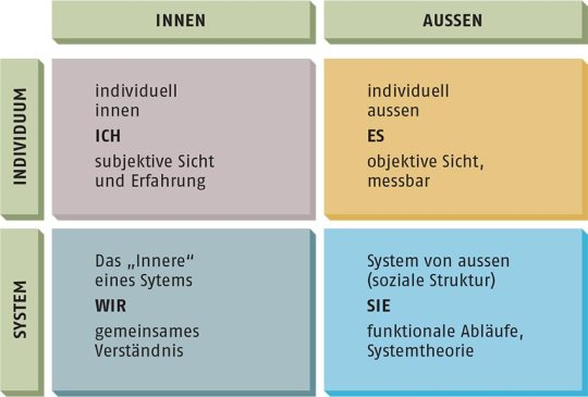 B_Schweizer_Gastfreundschaft_Quadranten_Perspektiven_Ken_Wilber_01
