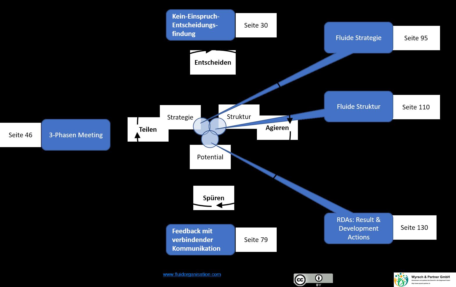 fluid-org-build-block