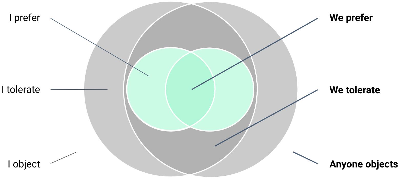 Karte der kollektiven Positionen (inspiriert von Richard D. Bartlett)